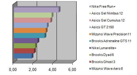 Wahl zum Laufschuh des Jahres 2010 Top Ten